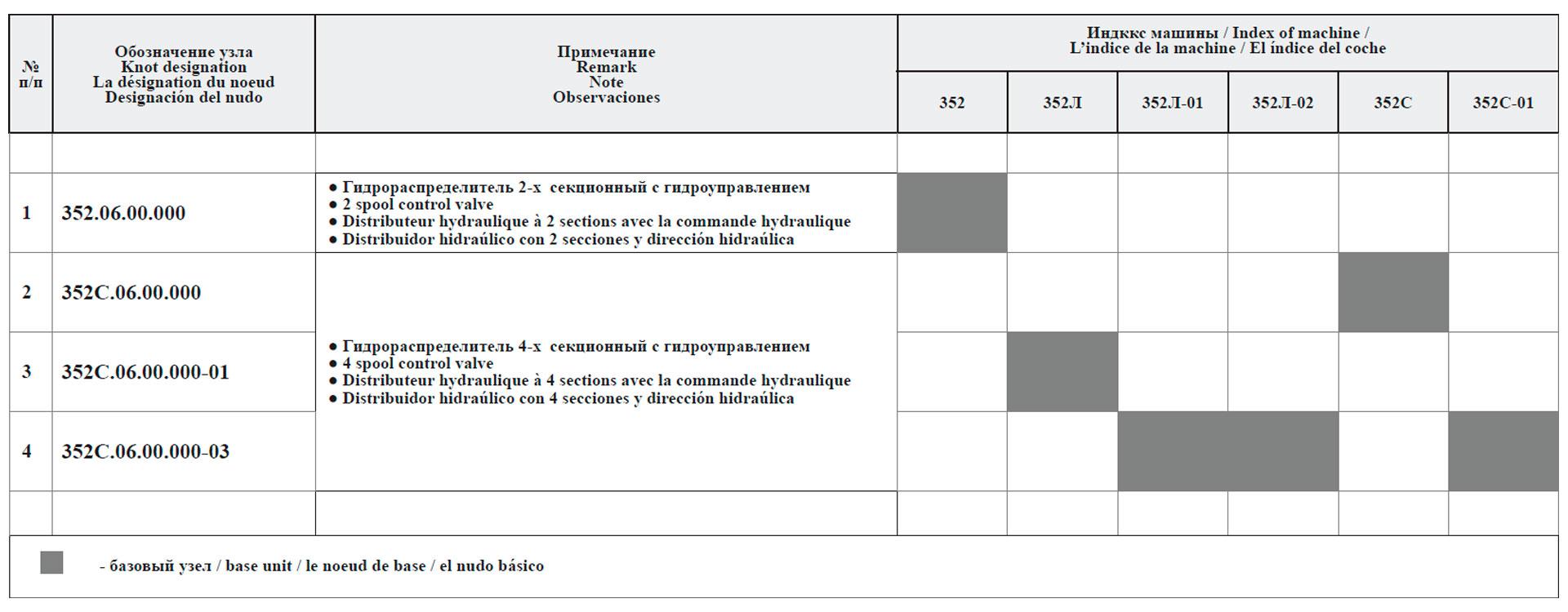 Сводная таблица гидросистем погрузочного оборудования для машин грузоподъемностью 5 т
