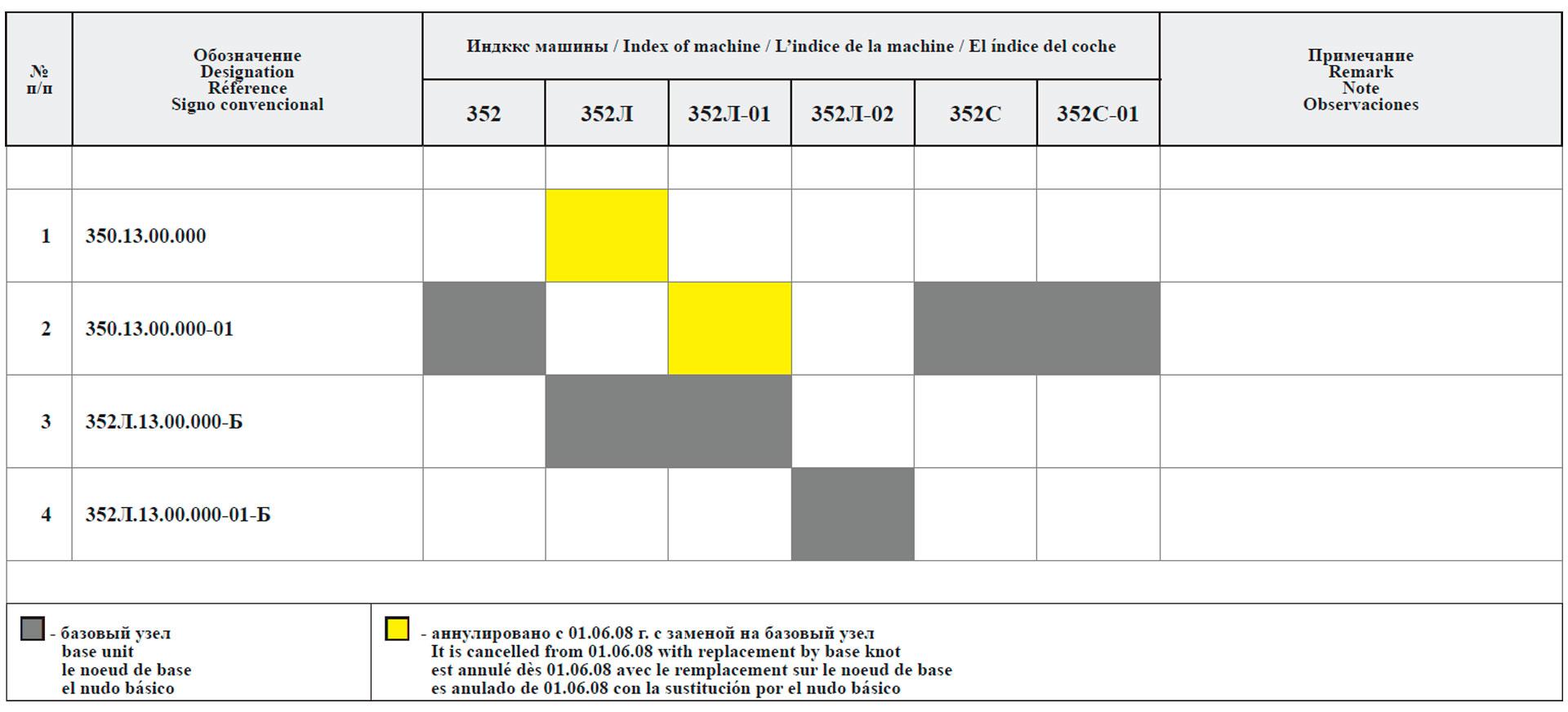 Сводная таблица исполнений облицовок для машин грузоподъемностью 5 т