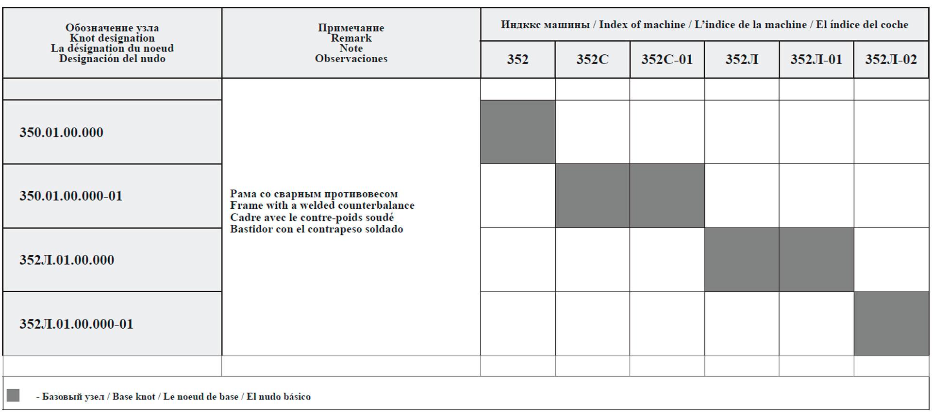 Сводная таблица исполнений рам для машин грузоподъемностью 5 т